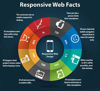 responsive web facts
