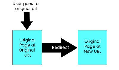 web page redirect
