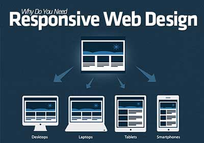 why do you need responsive web design